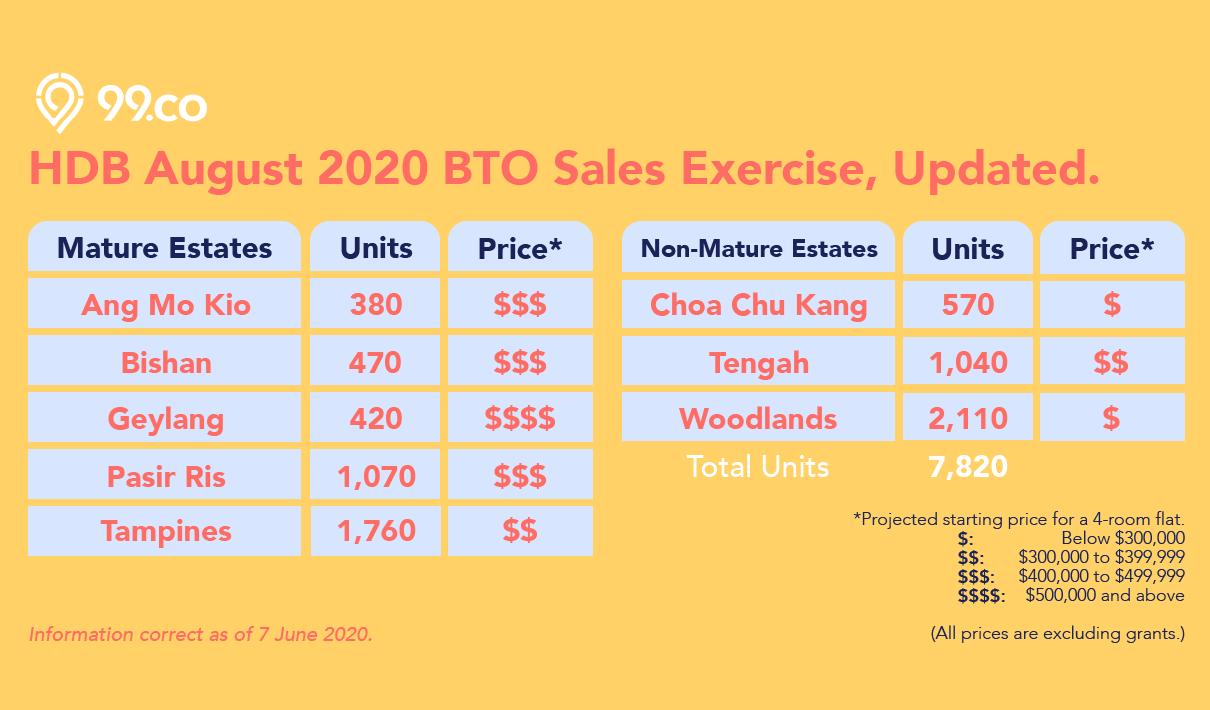 hdb august 2020 bto price ang mo kio bishan geylang pasir ris tampines tengah woodlands infographic