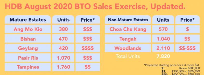 hdb may august 2020 bto price ang mo kio bishan geylang pasir ris tampines tengah woodlands infographic