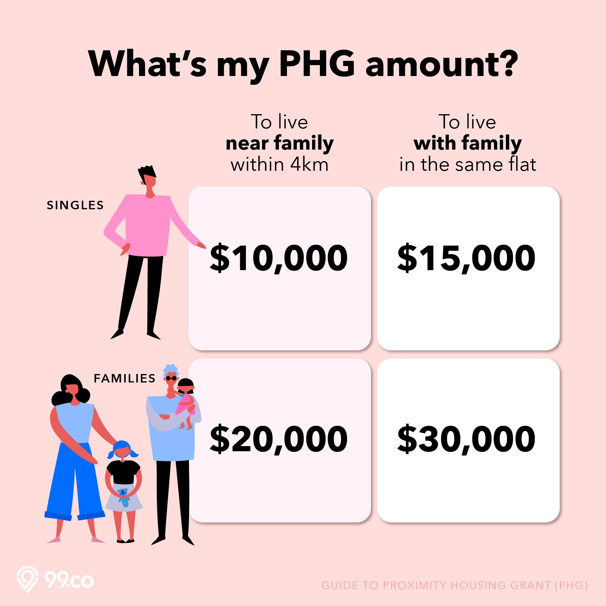 proximity housing grant phg hdb grant amount