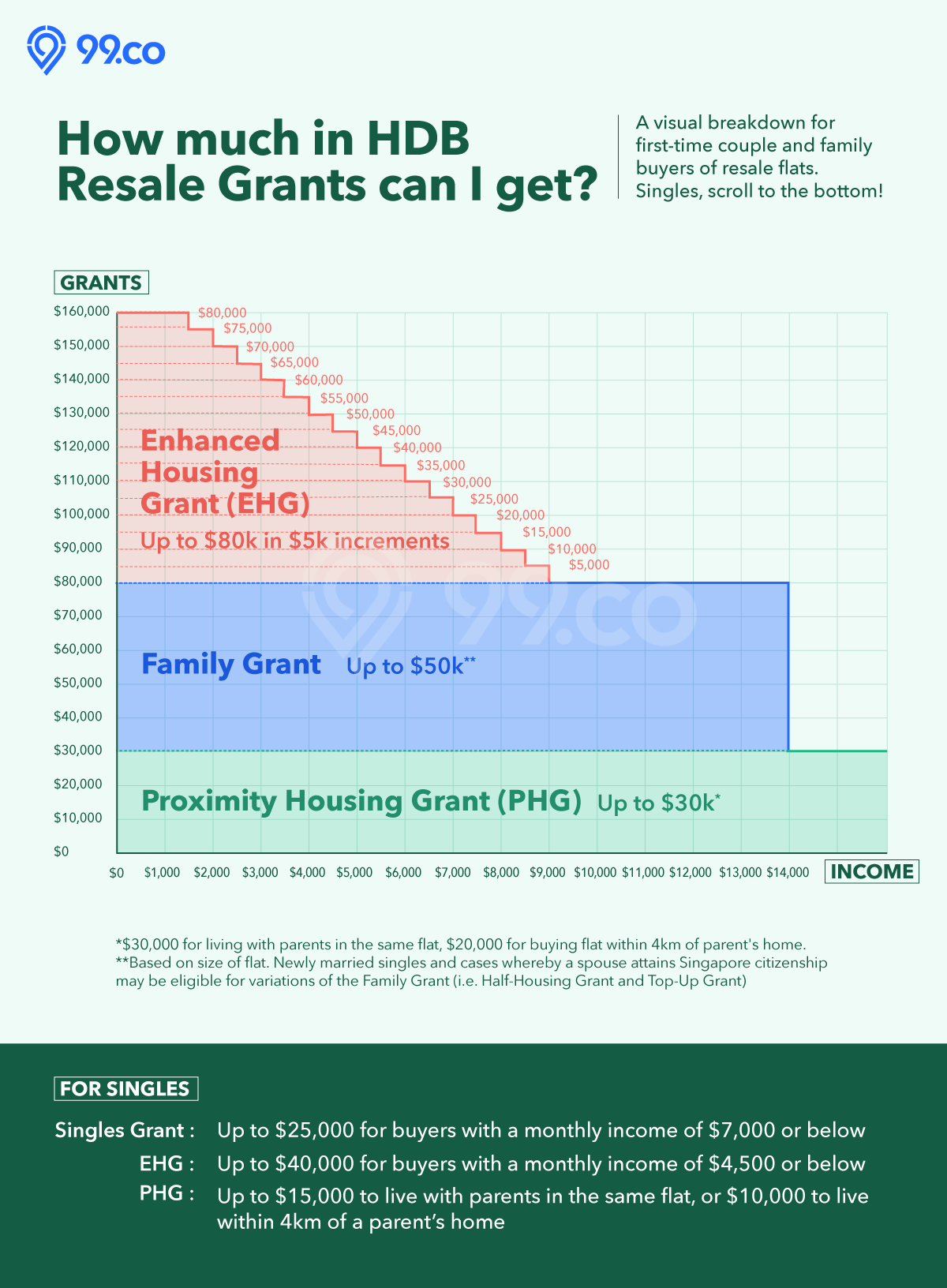 hdb resale grants cpf family grant ehg phg amount chart infographic