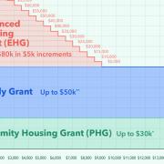 hdb resale grants family grant ehg phg cpf