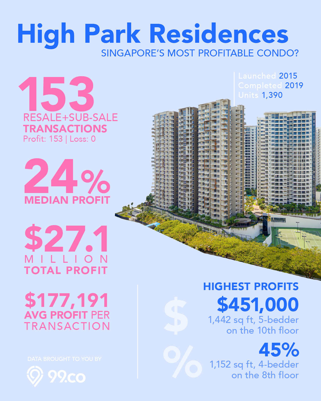 high park residences sengkang condo resale profit infographic