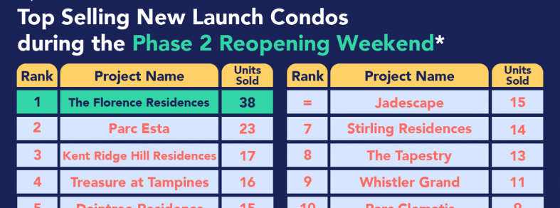 top selling new launch condos reopening weekend phase 2