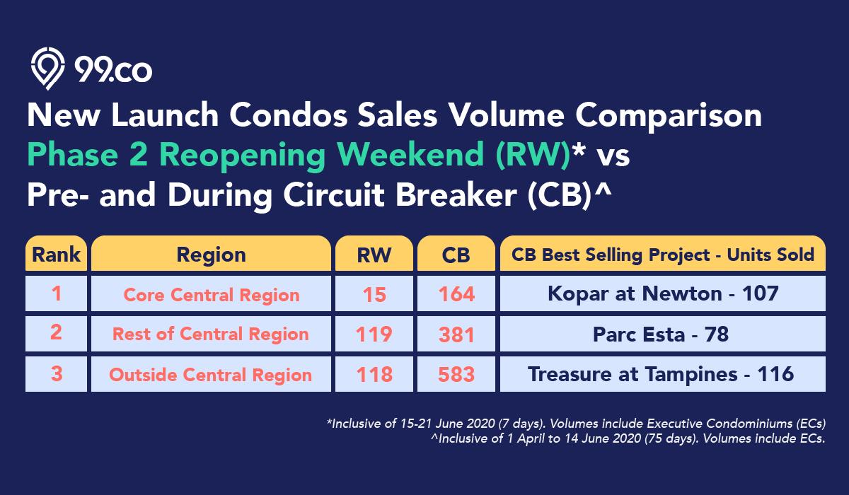 new launch condo top 10 sales volume reopening weekend