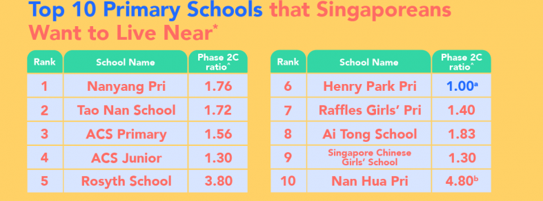 p1 registration 2020 top primary schools singapore