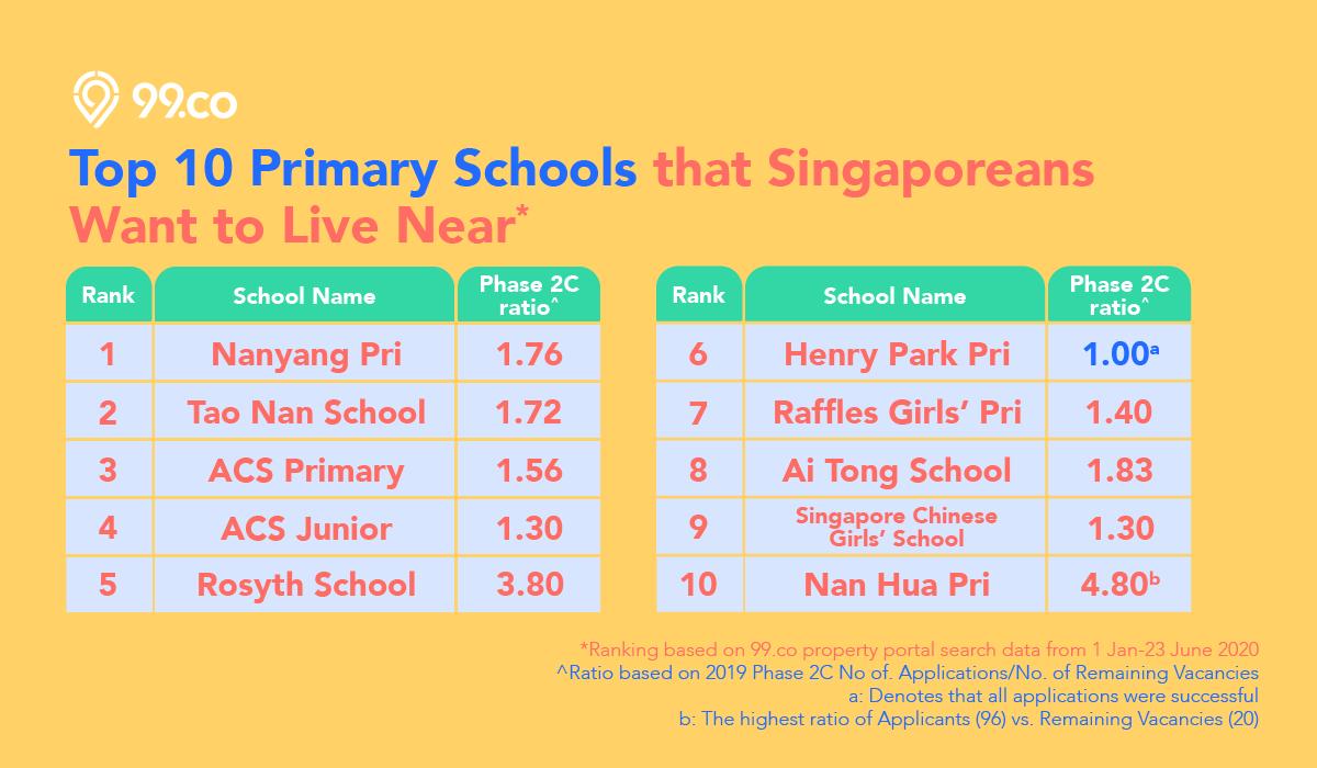 p1 registration 2020 top schools singapore