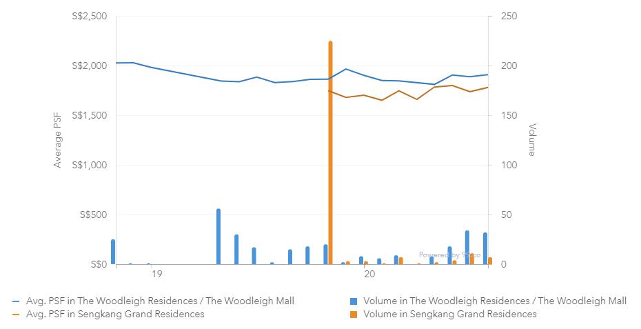 the woodleigh residence sengkang grand chart