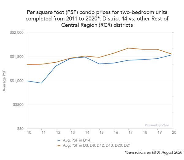 aljunied condo rcr prices chart