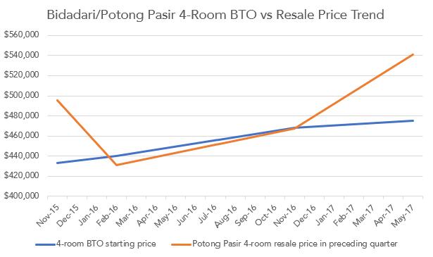 bidadari potong pasir hdb bto prices resale flats chart