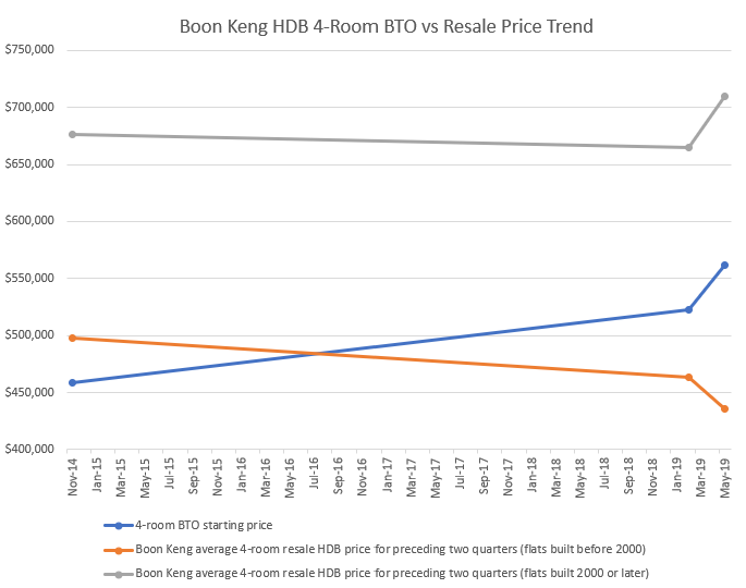 boon keng kallang whampoa hdb bto prices resale flats chart