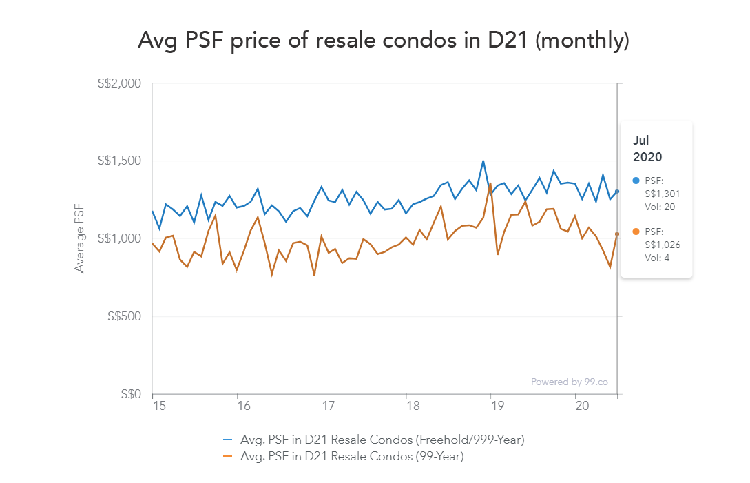 d21 resale condo price chart july 2020
