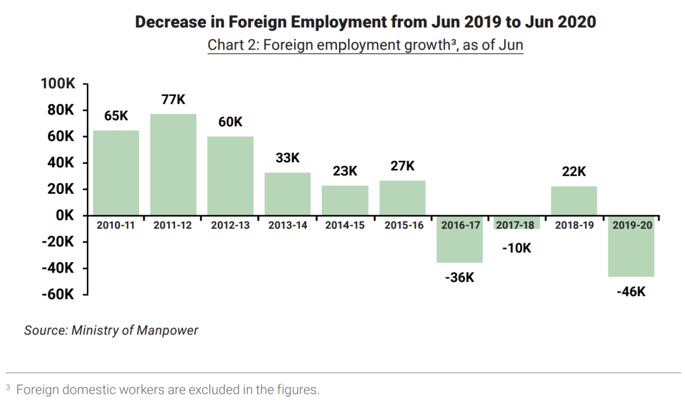 decrease in foreign employment chart 2020