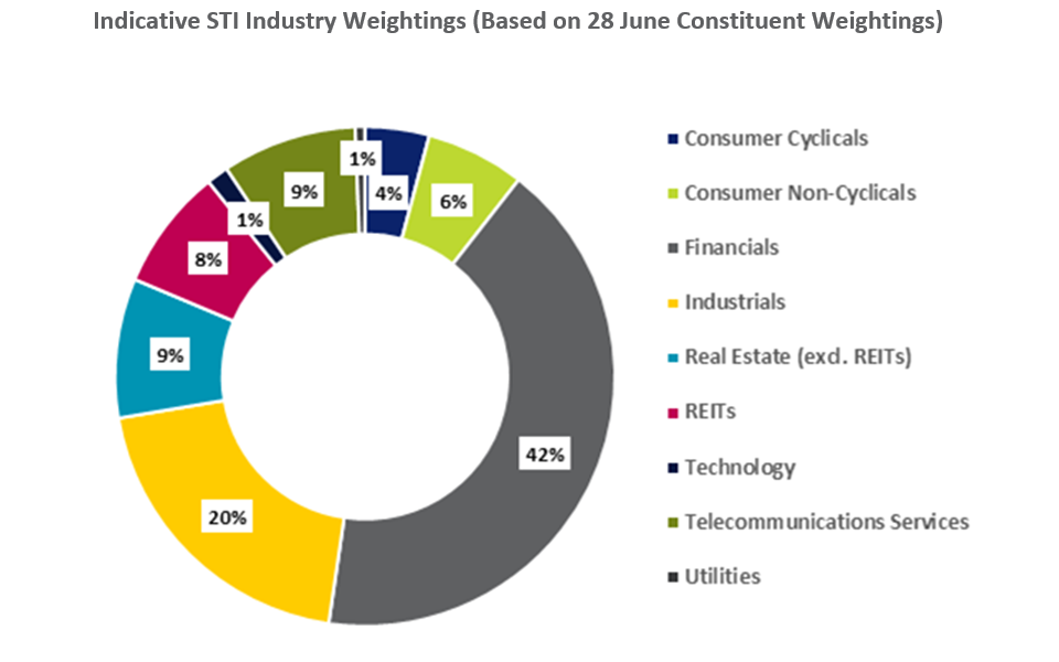 sti sector weightage straits times index