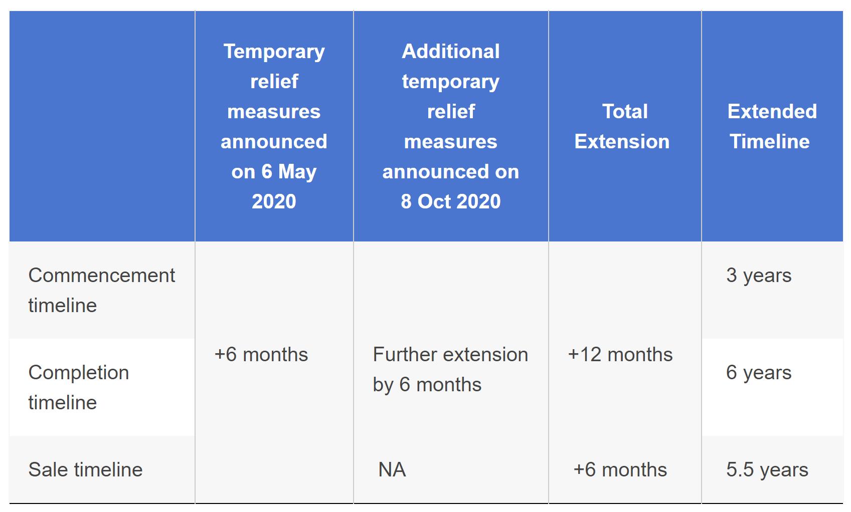 absd remission extension qc timeline developers