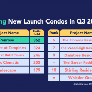 best selling new launch condos in q3 2020