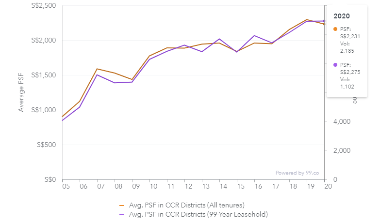 ccr property prices 2020 chart