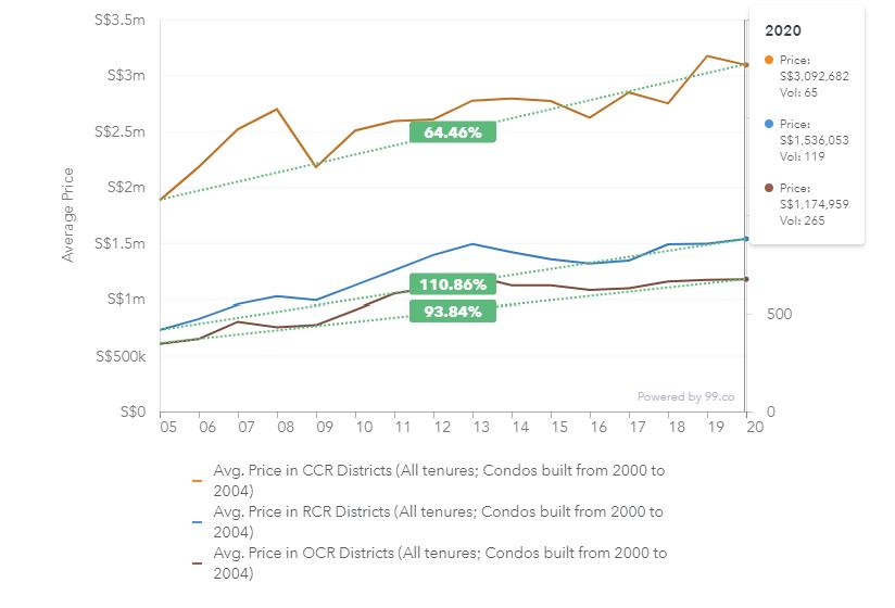 ccr rcr ocr condo appreciation price chart