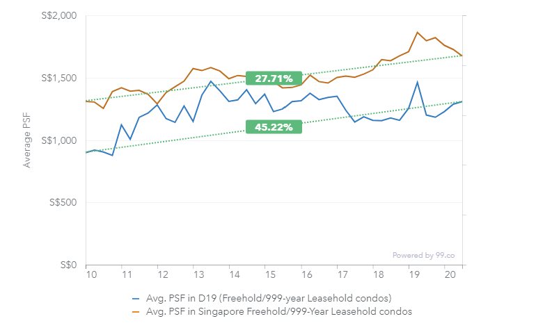 district 19 singapore freehold condo price chart