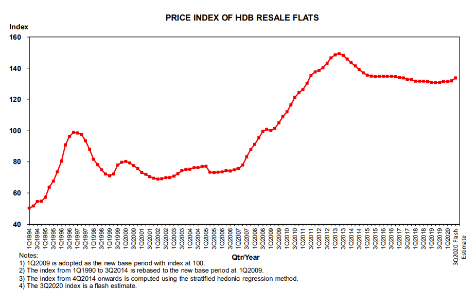 hdb resale price index q3 2020 flash estimate chart png