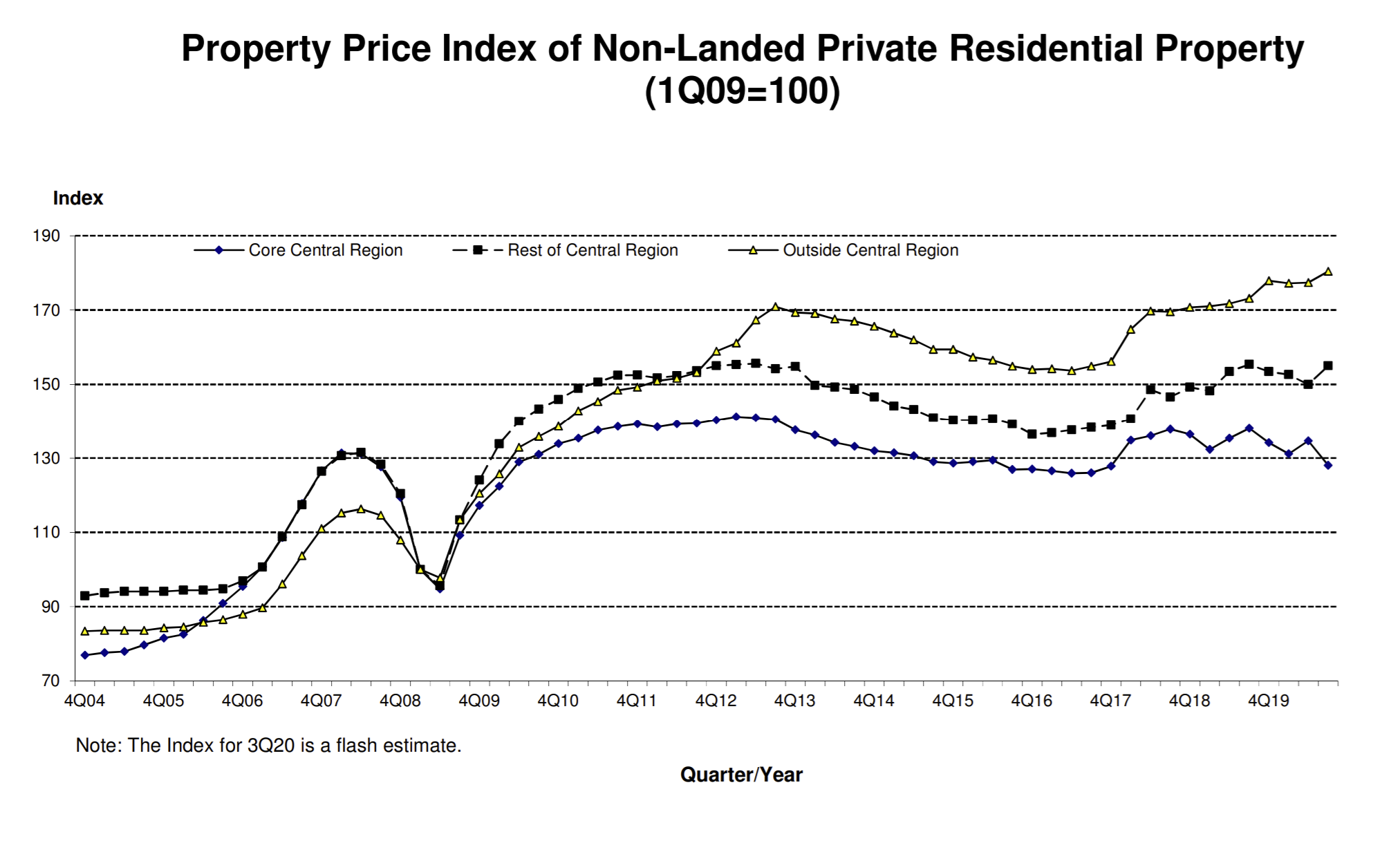 property price index ccr ocr rcr condos ura q3 2020 chart