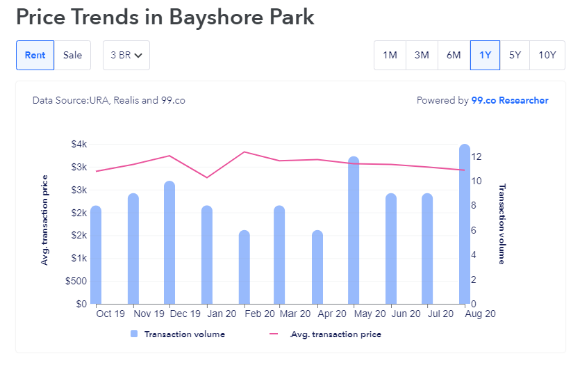 rental price trends bayshore park