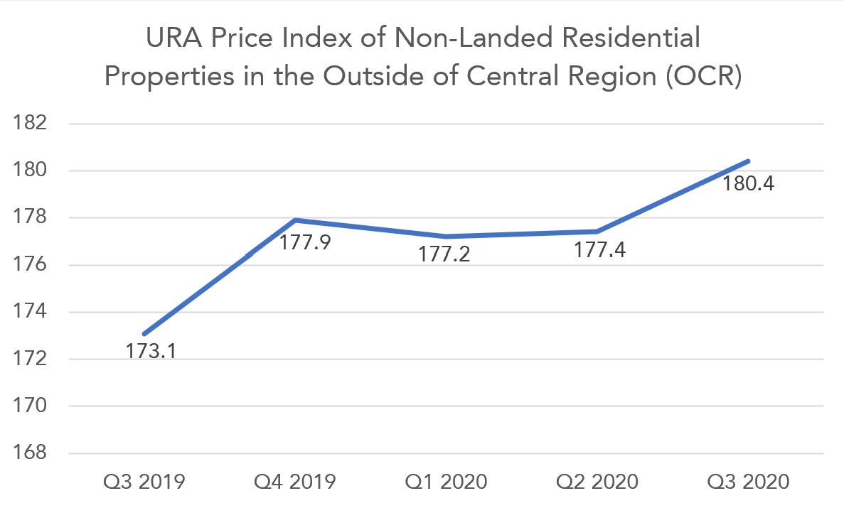 ura price index 2019 2020 ocr chart
