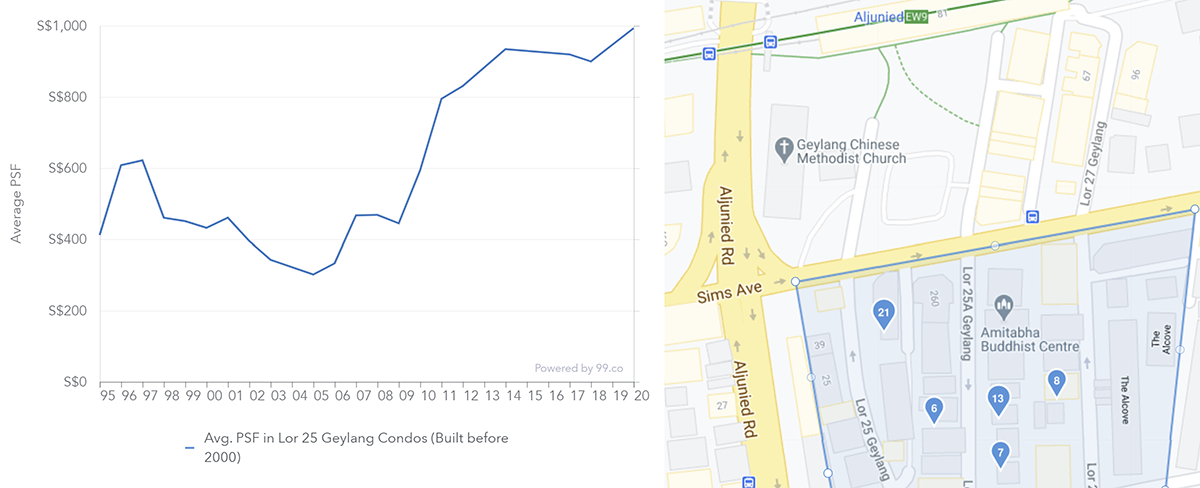 geylang aljunied old freehold condo price chart