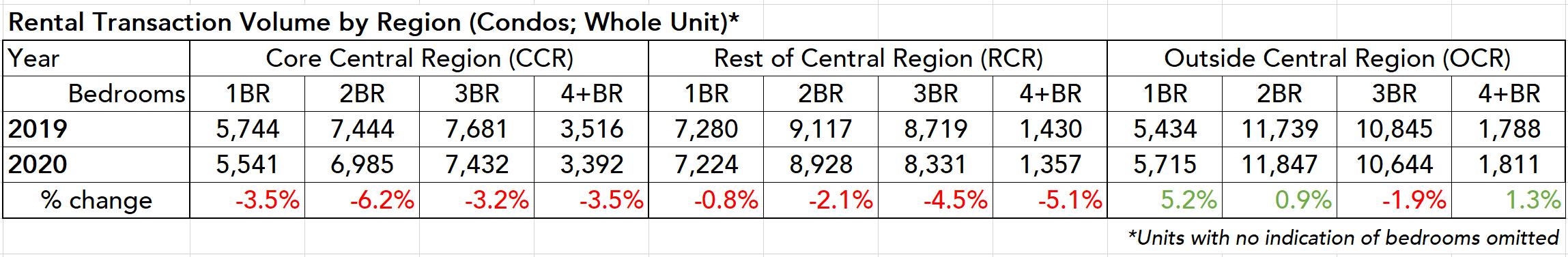 condo rental volume by region ccr ocr rcr bedrooms table 2020