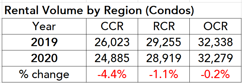 condo rental volume by region ccr ocr rcr table 2020