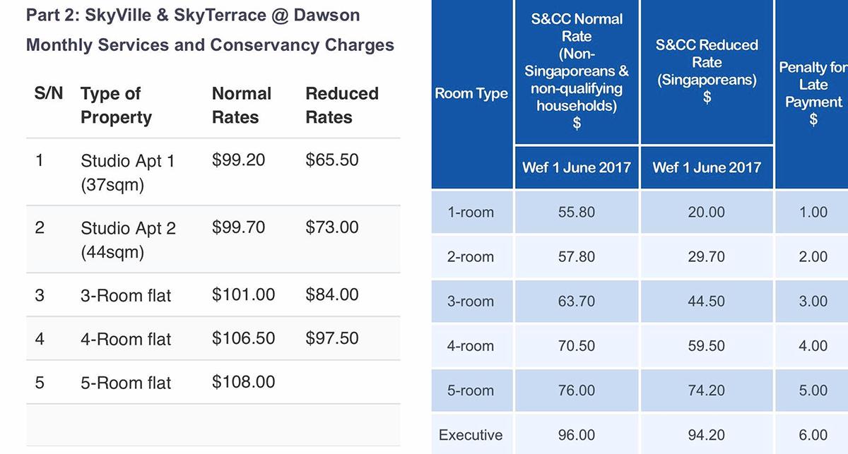 dawson hdb conservancy charges tanjong pagar town council