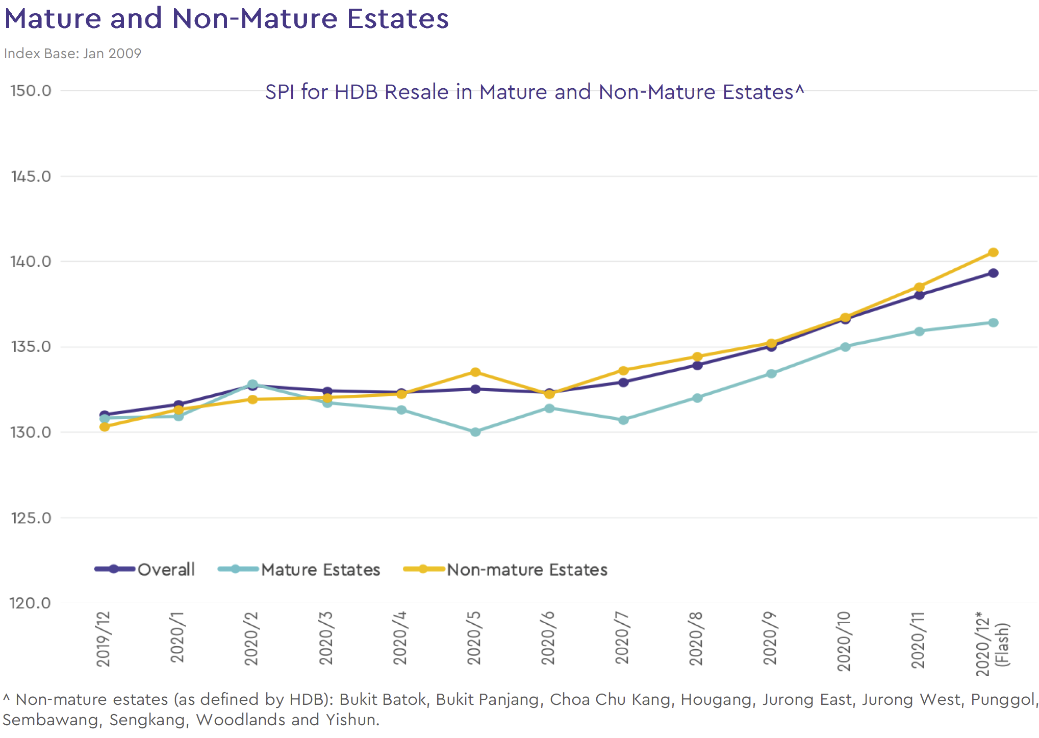 non-mature-estate-price-chart-2020