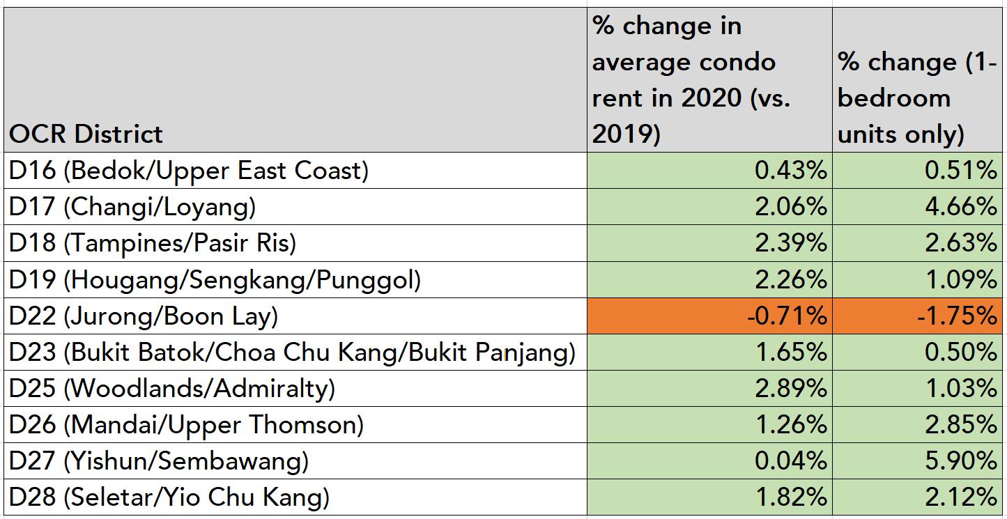 ocr district condo rent 2020 chart