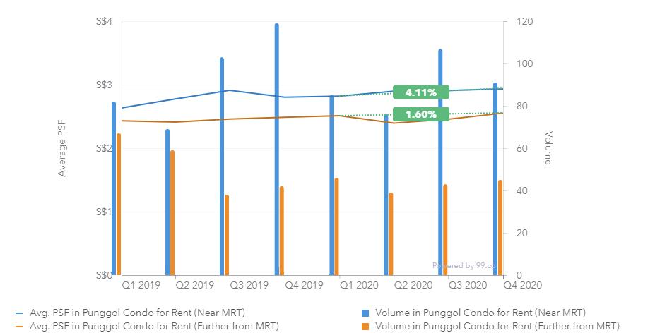 punggol condo rent 2020 chart