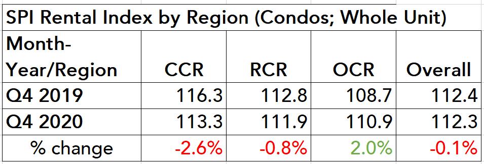 spi rental index 2020 table ccr rcr ocr