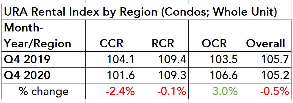 ura rental index 2020 table ccr rcr ocr