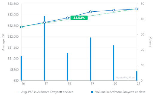 Average price psf in Ardmore-Draycott enclave from March 2016 to March 2019