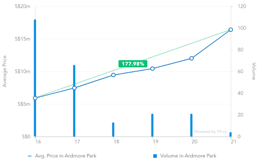 Average price of transactions in Ardmore Park from March 2016 to March 2019