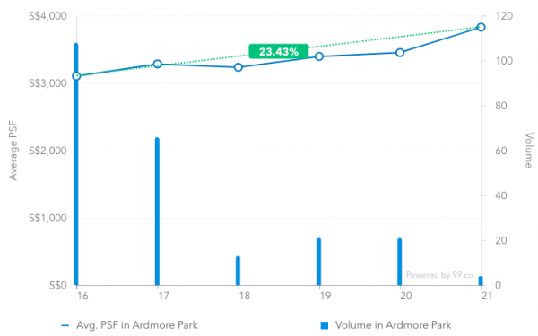 Average price psf in Ardmore Park from March 2016 to March 2019
