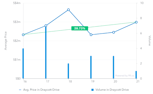 Average price of transactions in Draycott Drive from March 2016 to March 2019