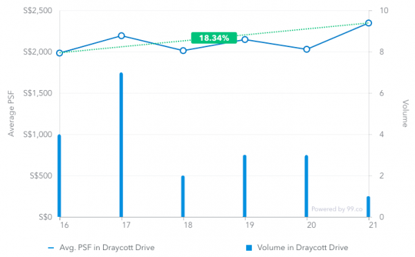 Average price psf in Draycott Drive from March 2016 to March 2019