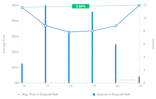 Average price of transactions in Draycott Park from March 2016 to March 2019