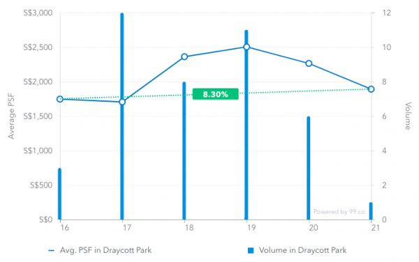 Average price psf in Draycott Park from March 2016 to March 2019