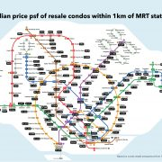 Infographic on median price psf of resale condos within 1km of MRT stations