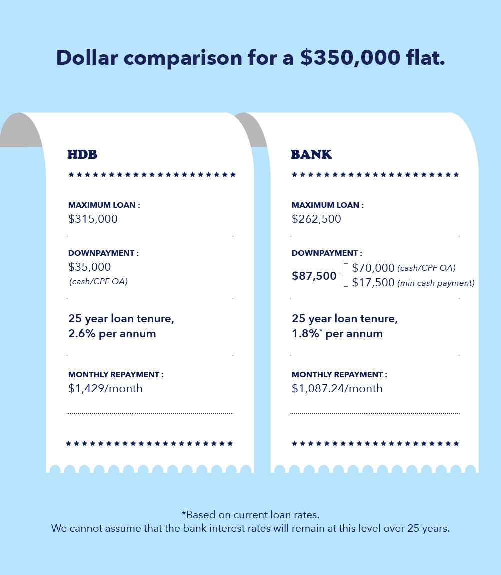 Infographic on the cost breakdown between HDB loan and bank loan