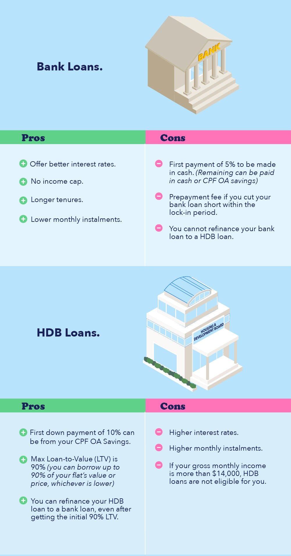 Infographic on the pros and cons of HDB loans and bank loans