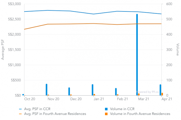 Screenshot of average price psf of CCR condos and Fourth Avenue Residences