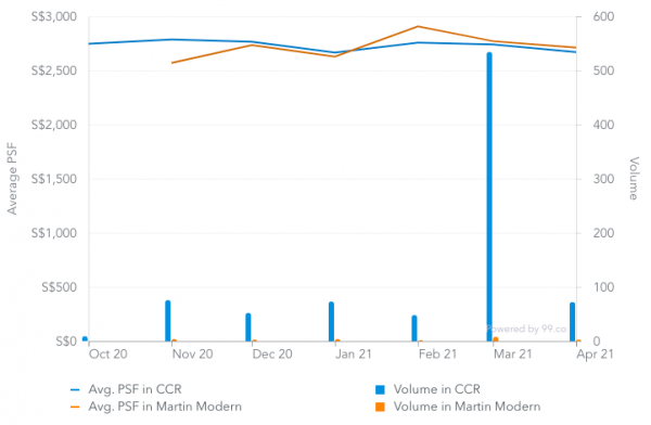 Screenshot of average price psf of CCR condos and Martin Modern