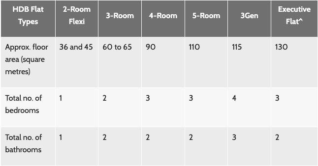 Screenshot of the HDB flat types