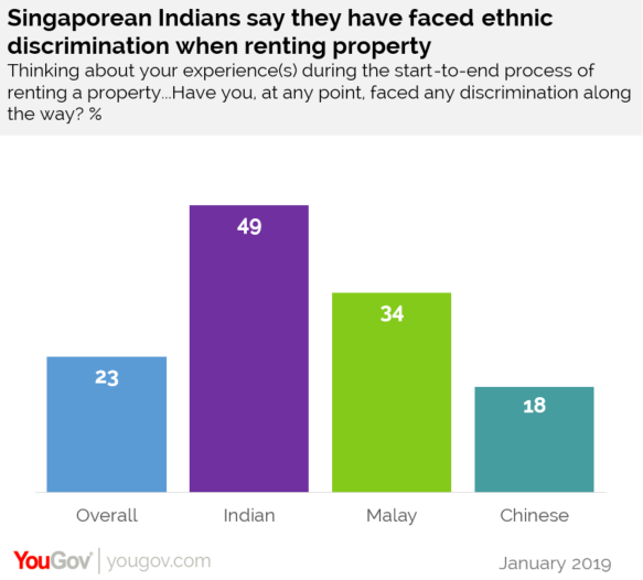 Infographic on YouGov's survey on rental racism in Singapore