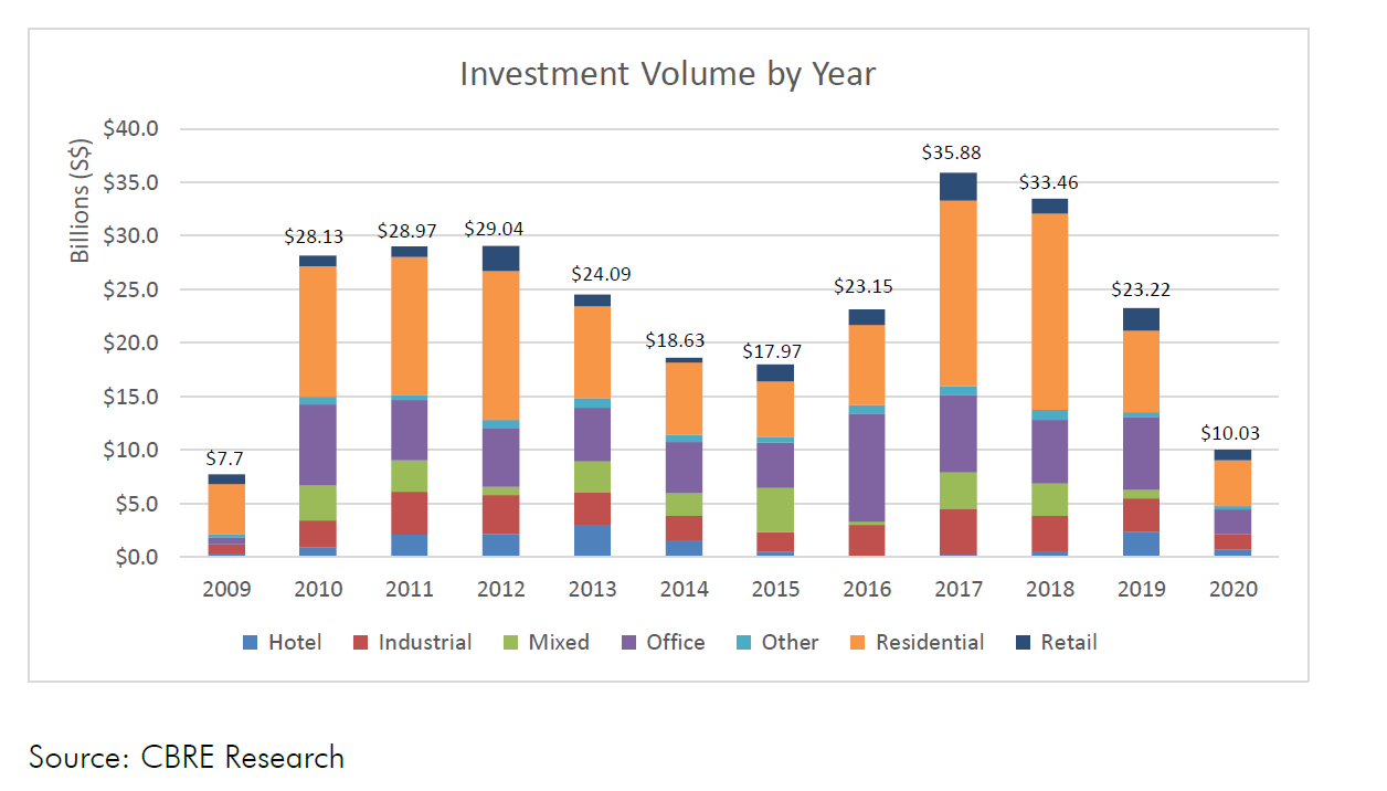 investment volume by year singapore cbre